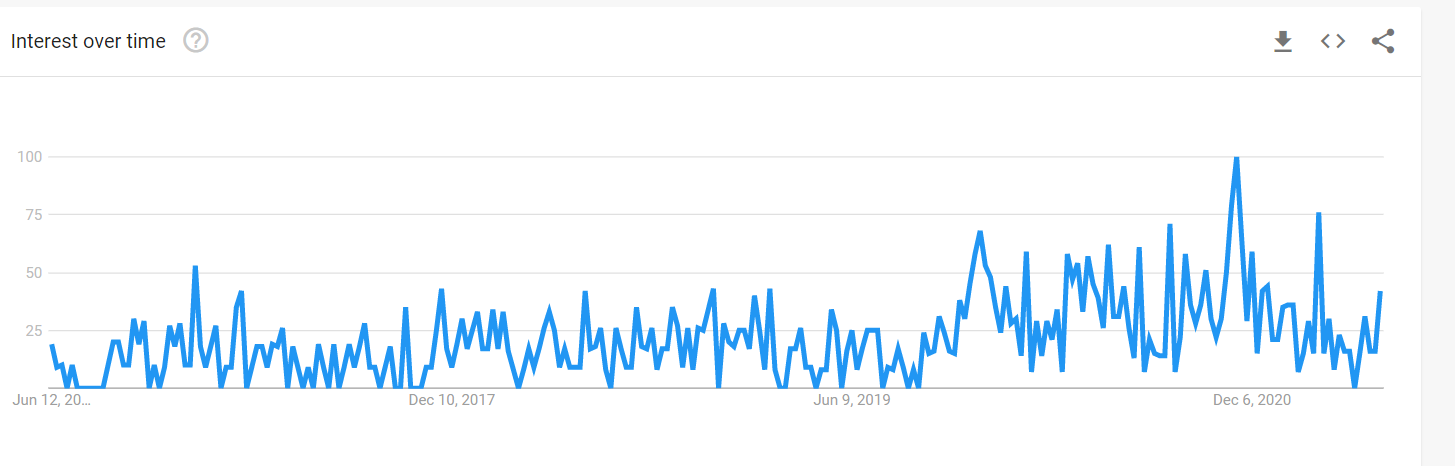 Google Trends data for the Search Terms LED light rings