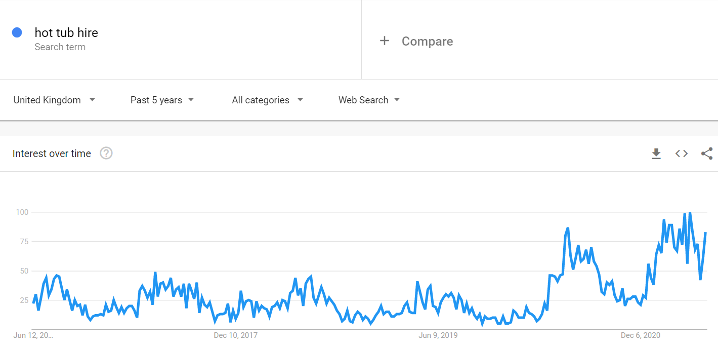 Google trends data for hub tub hire in the UK